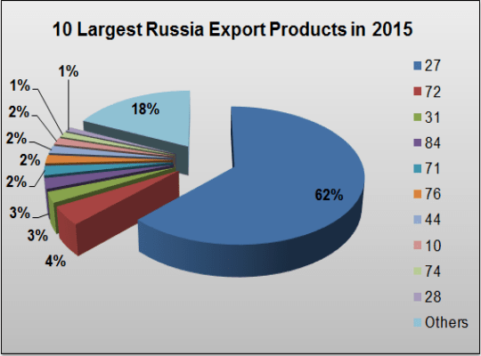 Russia exported products in 2015