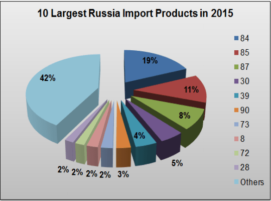 Russia imported products in 2015
