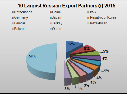 Russian Export Partners of 2015