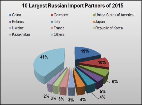 Russian Import Partners of 2015