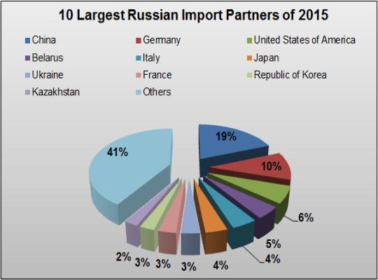 Russia Import Data | Russian Customs Import Data | Trade Statistics
